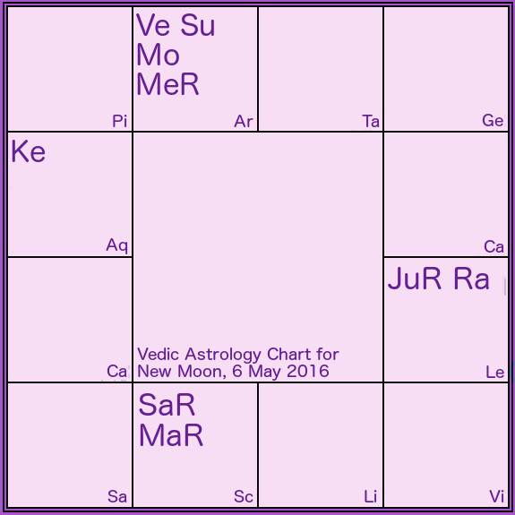 2016 may 6 astrology chart vedic