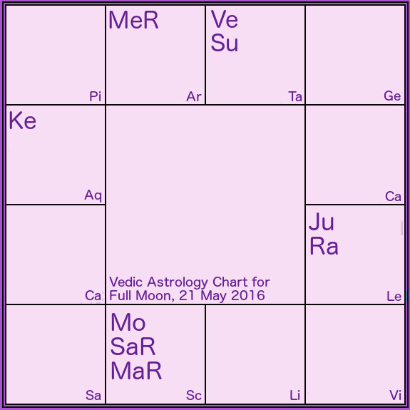 full moon 21 may 2016 vedic astrology