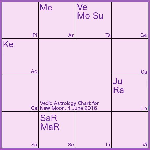new moon june 4 2016 chart