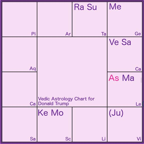 Rising Sign Chart Mersnoforum