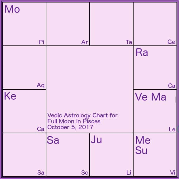 Revati Archives - Somya Devi Vedic Astrology