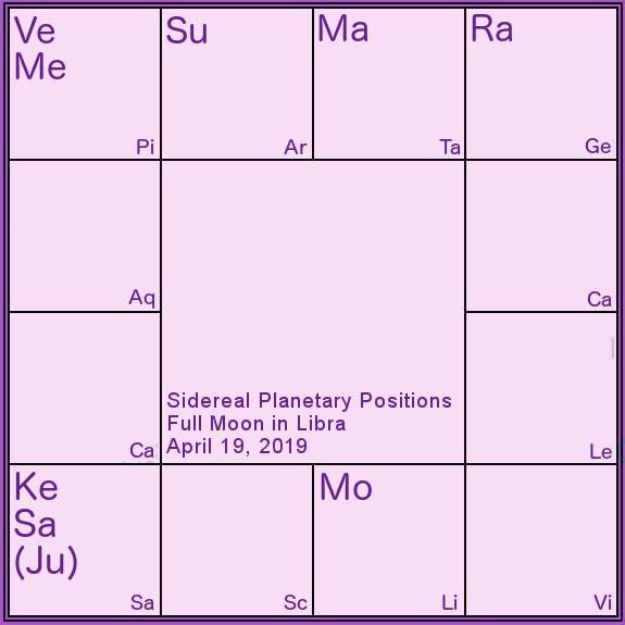 Retrograde Archives - Somya Devi Vedic Astrology