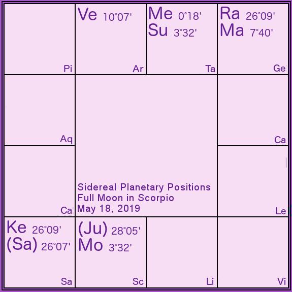 full moon scorpio may 2019 - Somya Devi Vedic Astrology