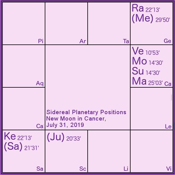 Conjunctions Archives - Somya Devi Vedic Astrology