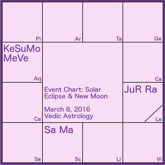 new moon solar eclipse chart march 2016 Vedic Astrology by Somya Devi